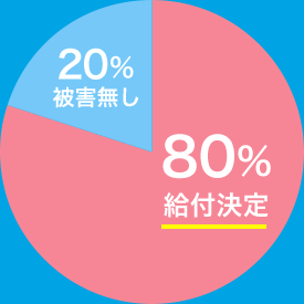 給付決定80%