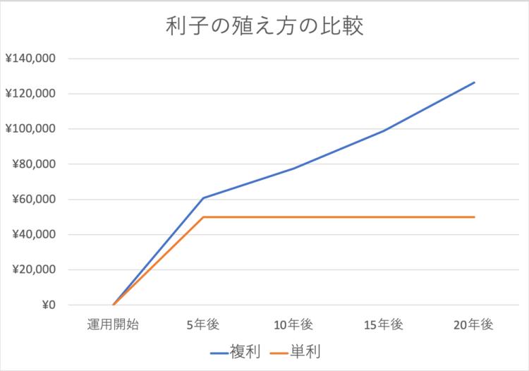 利子の殖え方の比較グラフ