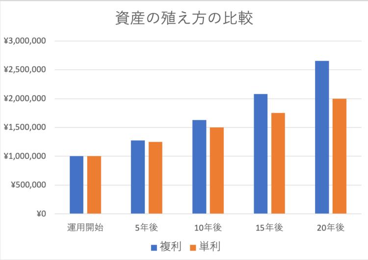 複利と単利の比較グラフ