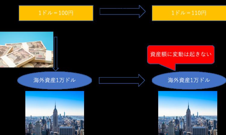 円安対策と海外投資