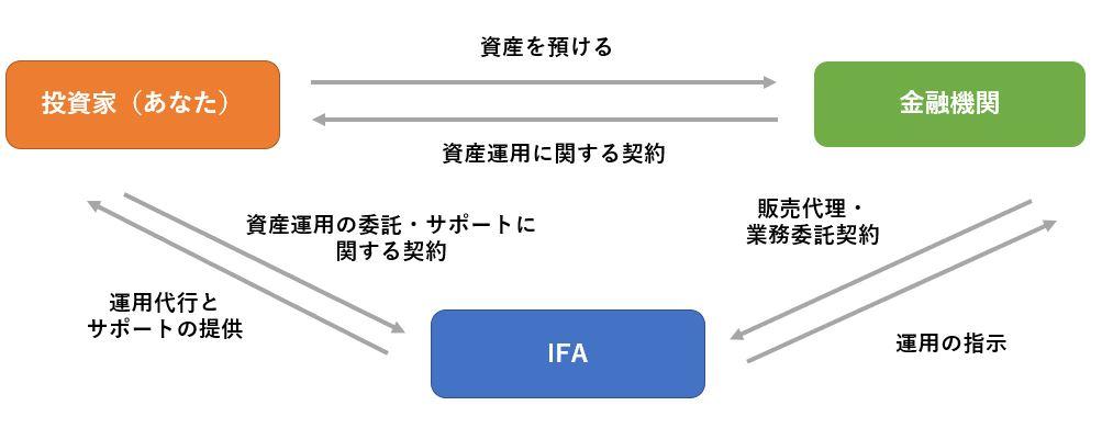 IFAと投資家と金融機関の関係