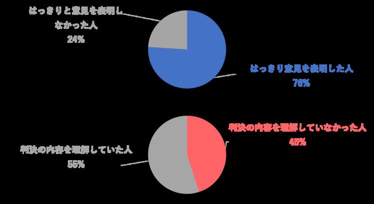 ピュー研究所の調査のグラフ2