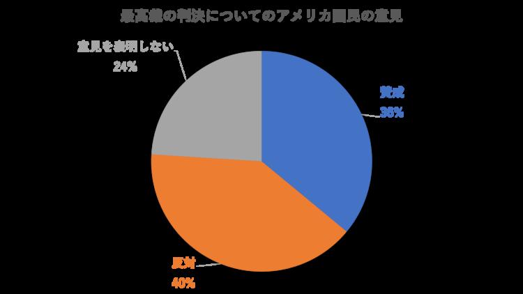 ピュー研究所の調査のグラフ