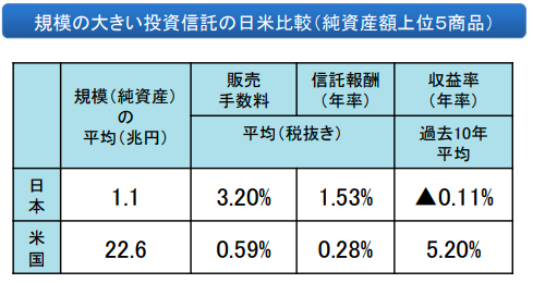 日本とアメリカの投信手数料の比較