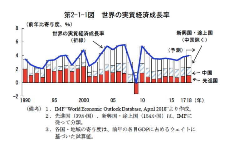世界の実質経済成長率