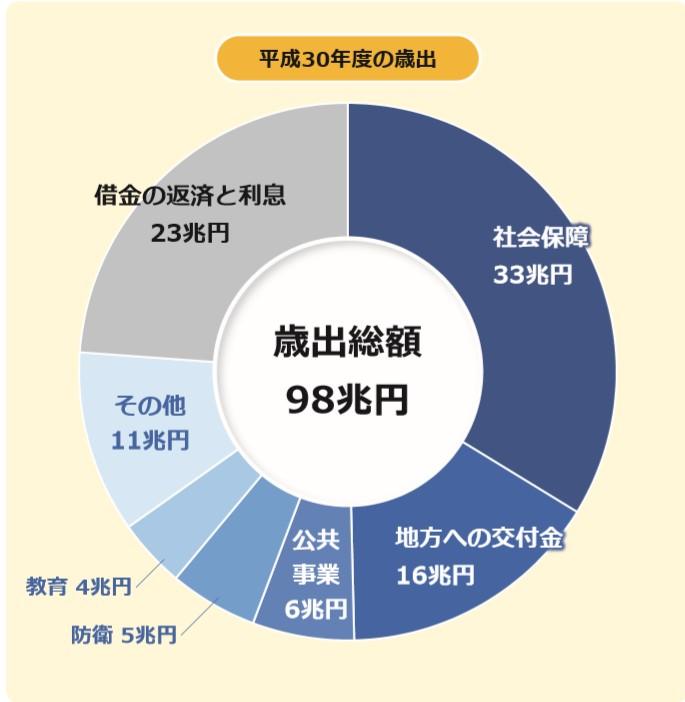 預金封鎖と日本の歳出