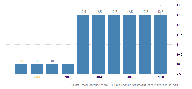キプロスの法人税を表す図